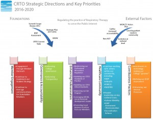 CRTO Strategic Directions_Public Document 1.0