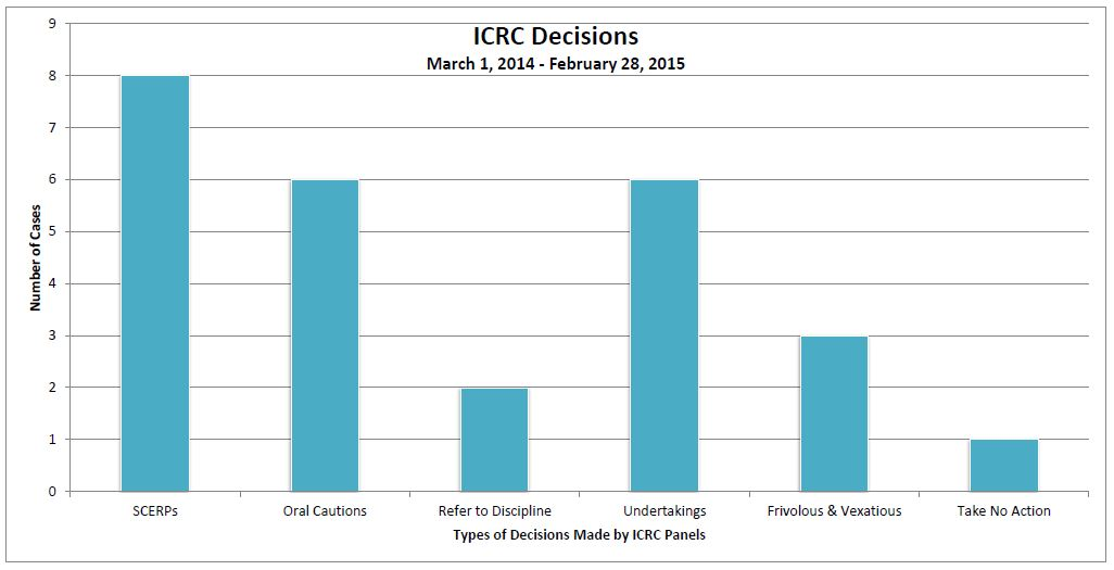 ICRC website graph2