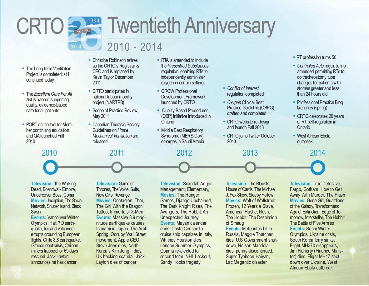 Timeline4