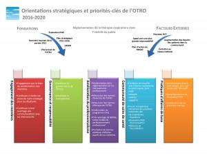 CRTO Strategic Directions_Public Document pg1 FR